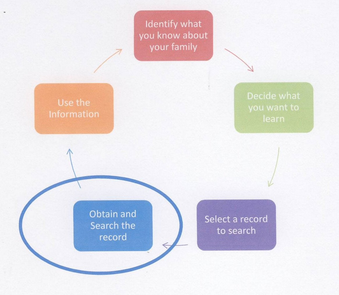Genealogy Research chart