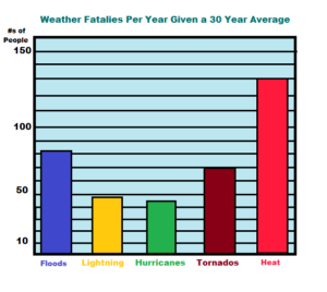 Weather Fatalies Graph 2